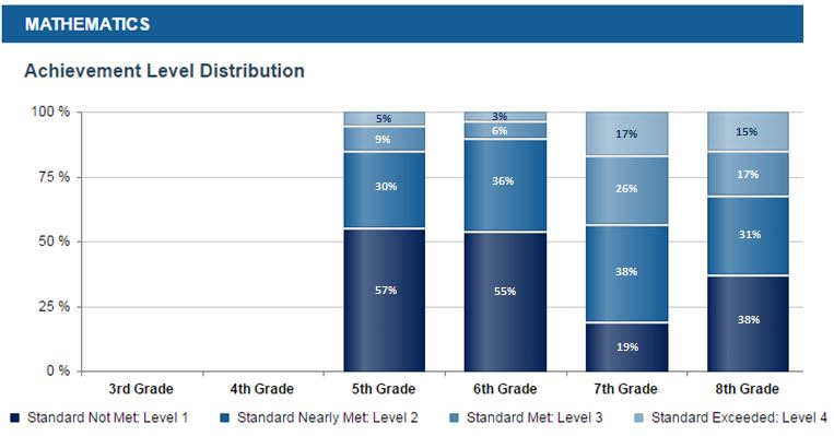 2015-2016 CAASPP Math Results, Middle School